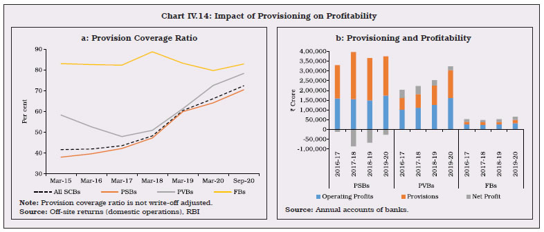 Chart IV.14