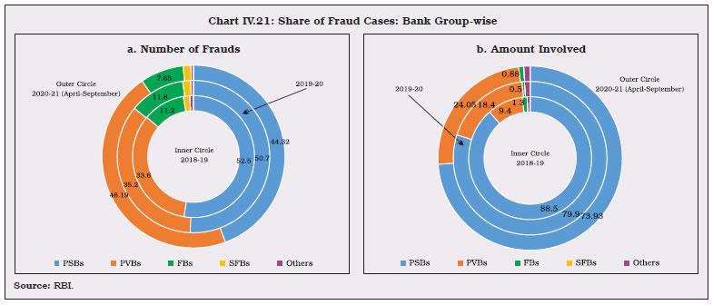 Chart IV.21