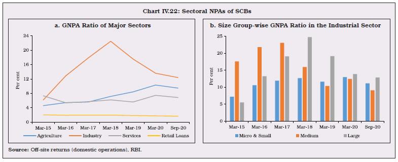 Chart IV.22