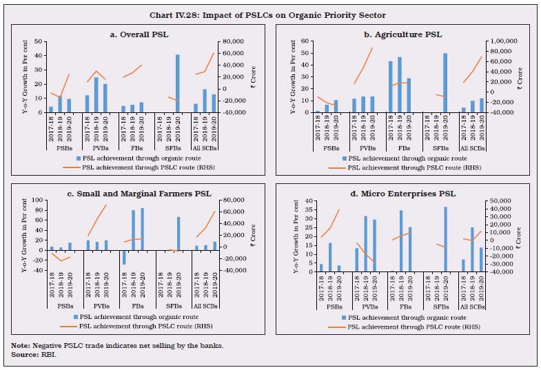 Chart IV.28