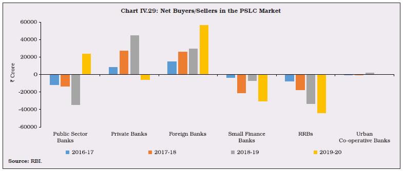 Chart IV.29