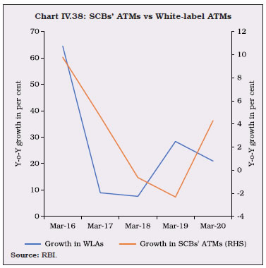 Chart IV.38