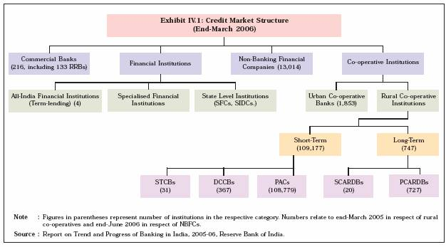 analysis of financial structure of state bank of india 22529973 study of organisational structure syndicate bank mission statement sbi hdfc bank - organisation structure & functional departments sbi project report state bank of india strategy analysis project on sbi retail banking by vivek kumar,darbhanga  documents similar to organization chart of state bank of india org structure sbi.