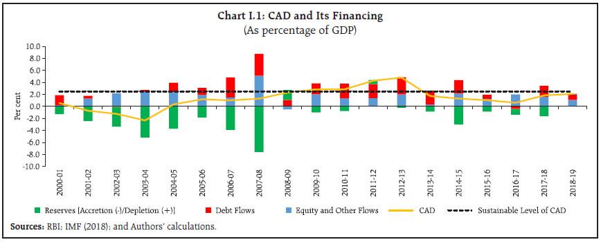 Chart I.1