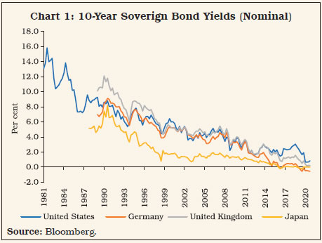Chart 1: 10-Year Soverign Bond Yields (Nominal)