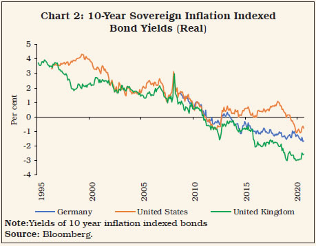 Chart 2: 10-Year Sovereign Inflation IndexedBond Yields (Real)