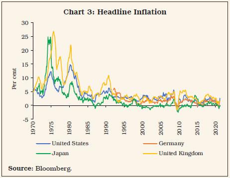 Chart 3: Headline Inflation