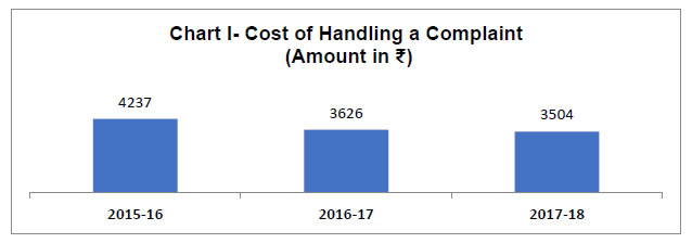 Chart I - Cost of Handling a Compliant
