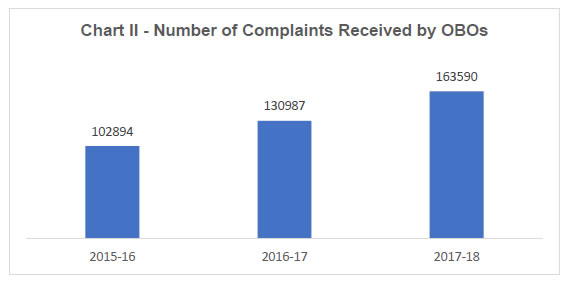 Chart II - Number Complaints Received by OBOs