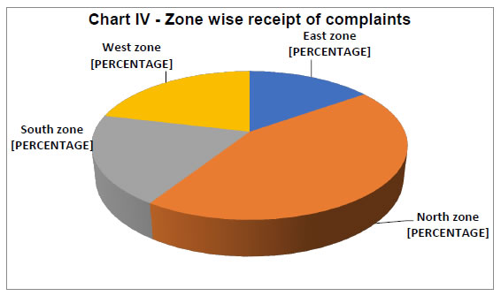 Chart IV - Zone-Wise Receipt of Complaints