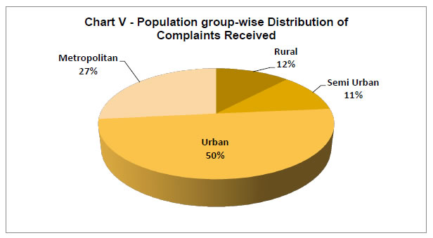 Chart V - Population group-wise distribution of complaints