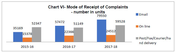 Chart VI - Mode of Receipt of Complaints - number in units