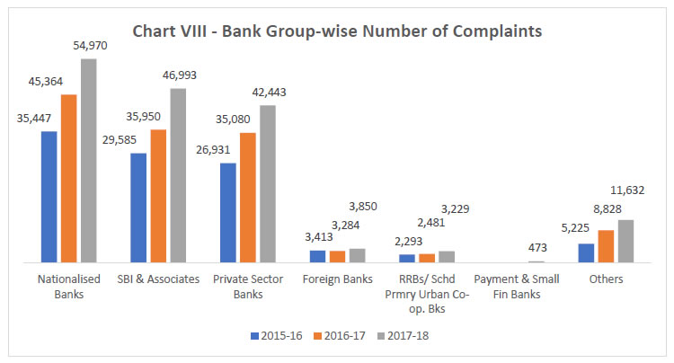 Chart VIII - Bank Group-Wise Number of Complaints
