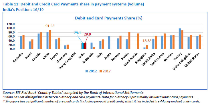 Table 11: Debit and Credit Card Payments share in payment systems (volume)