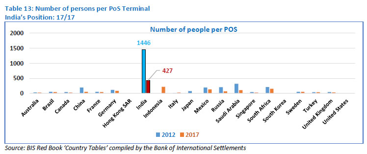 Table 13: Number of persons per PoS Terminal