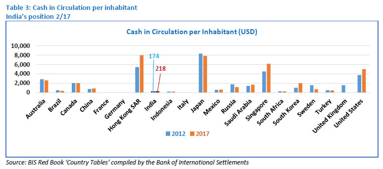 Table 3: Cash in Circulation per inhabitant