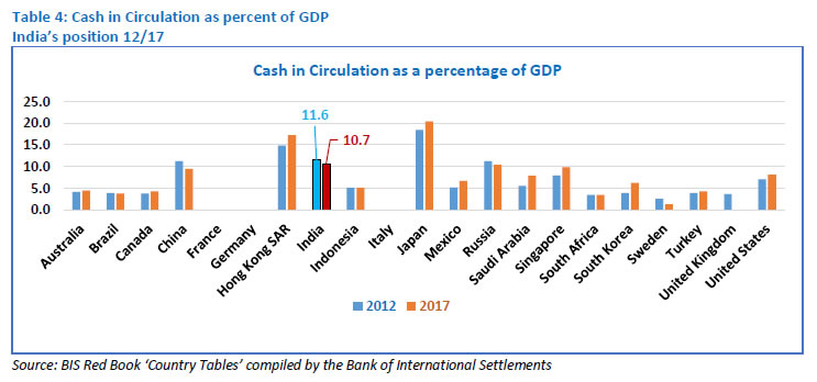 Table 4: Cash in Circulation as percent of GDP