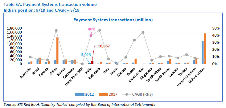 Table 5A: Payment Systems transaction volume
