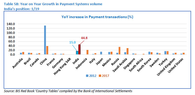 Table 5B: Year on Year Growth in Payment Systems volume