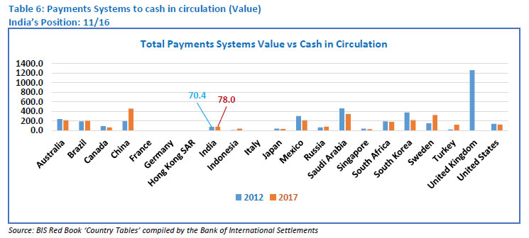 Table 6: Payments Systems to cash in circulation (Value)