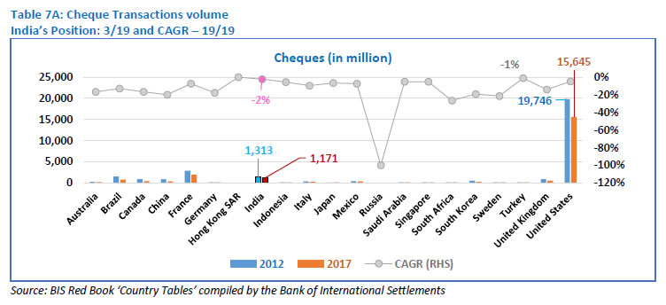 Table 7A: Cheque Transactions volume