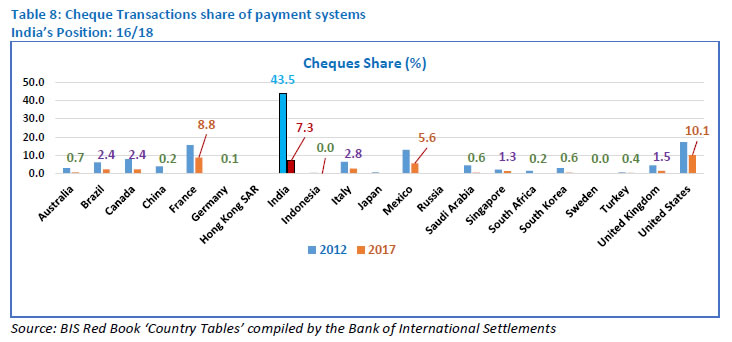 Table 8: Cheque Transactions share of payment systems