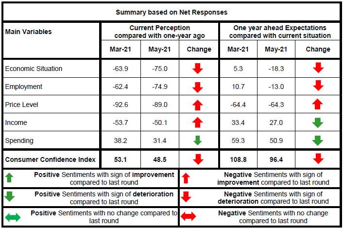 Summary based on Net Responses