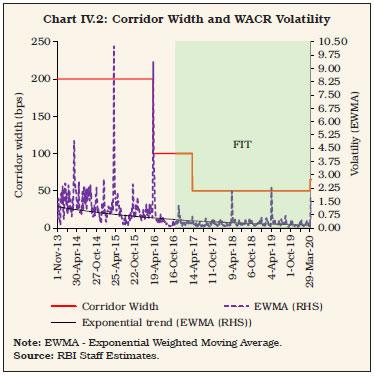 Chart IV.2