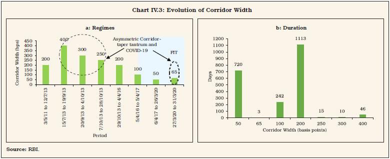 Chart IV.3