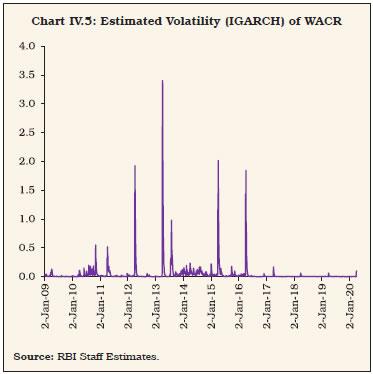 Chart IV.5