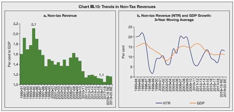 Chart III.10