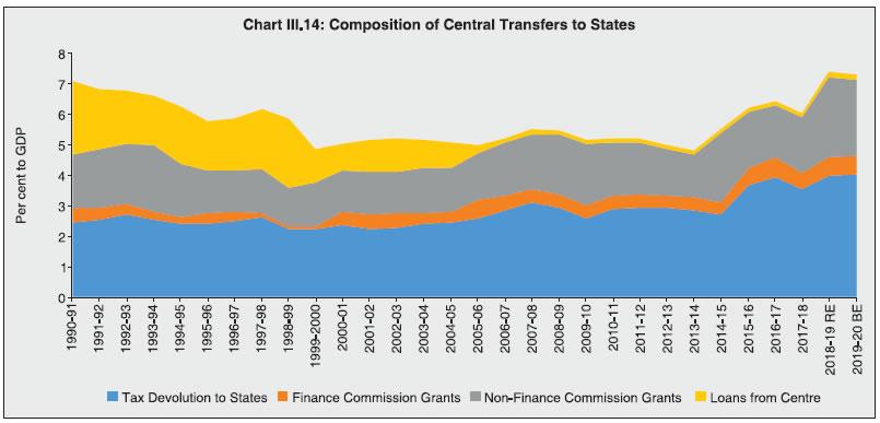 Chart III.14