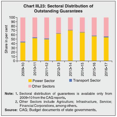 Chart III.23