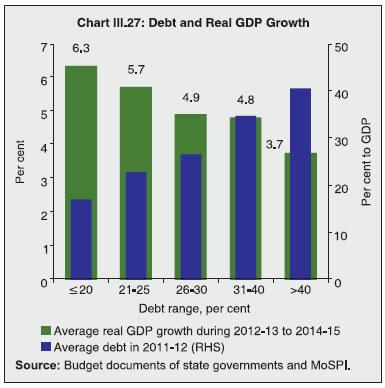 Chart III.27
