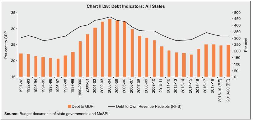 Chart III.28