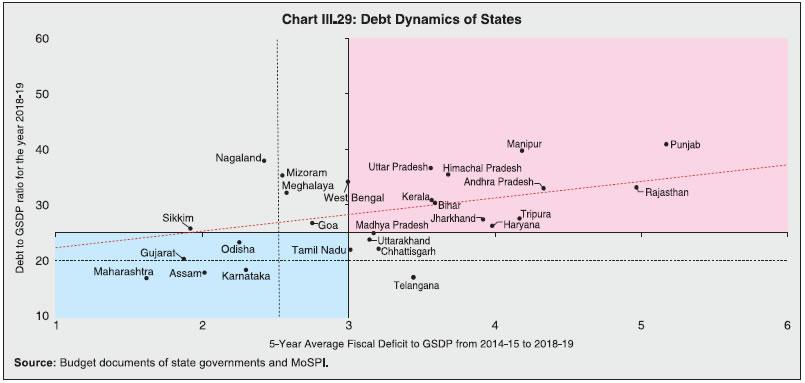 Chart III.29