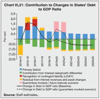 Chart III.31