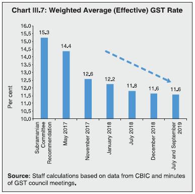 Chart III.7