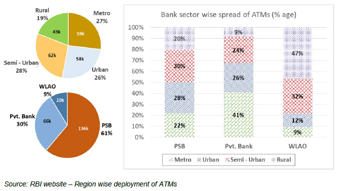 Bank Sector wise Spread of ATMs