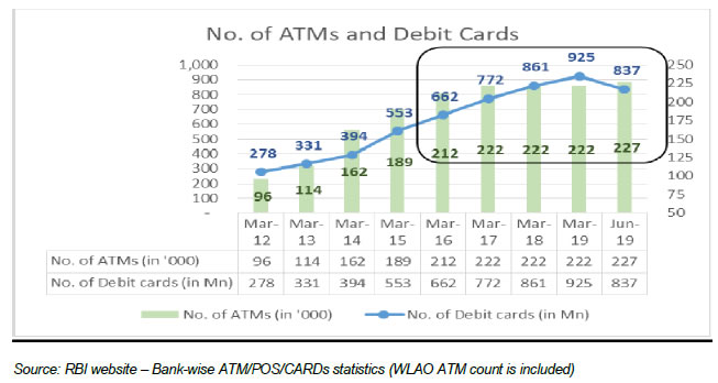 No. of ATMs & Debit Cards