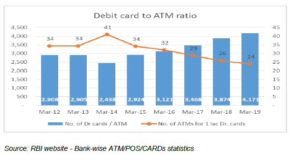Debit Cards to ATM Ratio