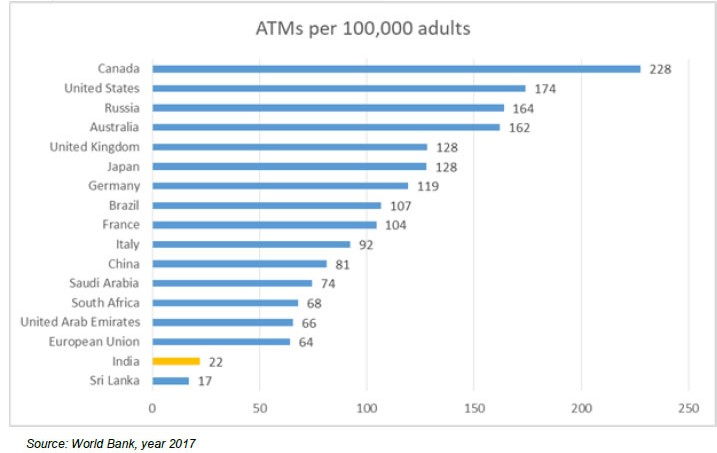 Summary of ATM access per lac population