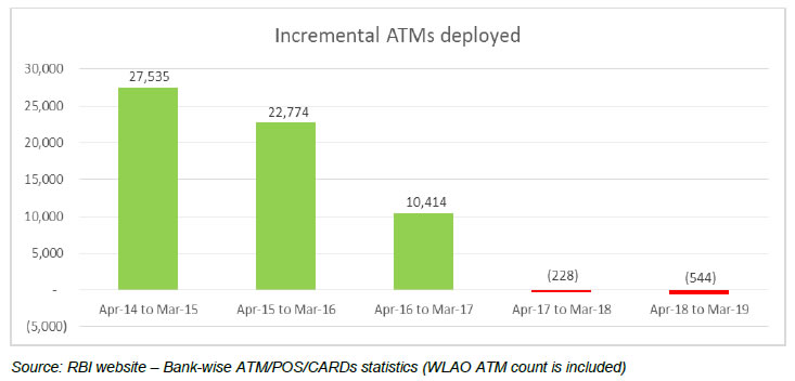 Incremental ATMs deployed