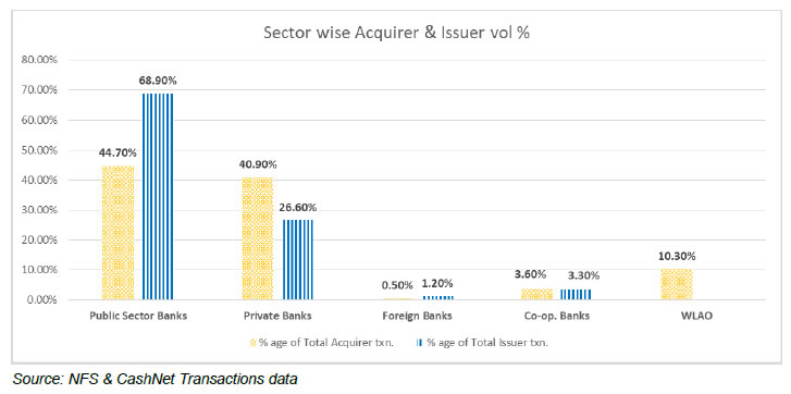 Sector wise Acquirer & Issuer vol %