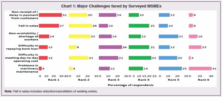 Box 2 Chart 1