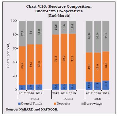 Chart 16