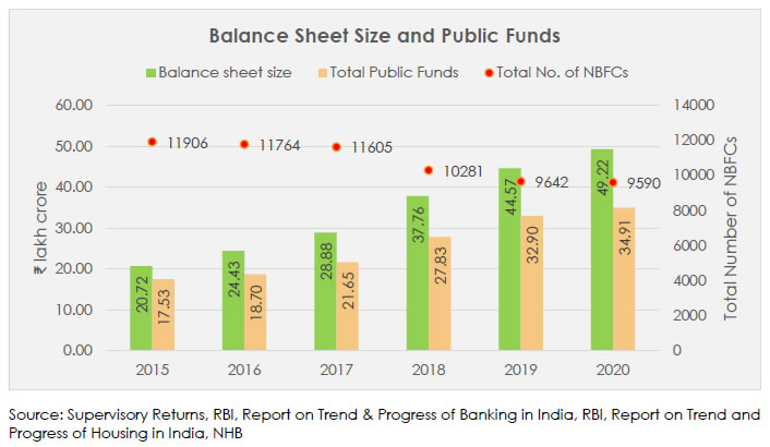 Balance Sheet Size and Public Funds