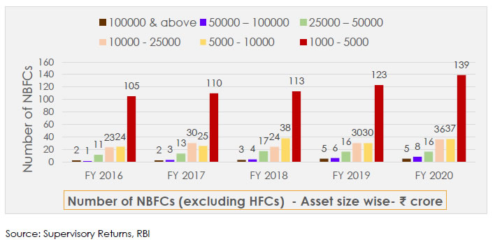 Number of NBFCs (excluding HFCs) -Asset size wise- ₹crore