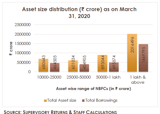 Asset size distribution (₹crore) as on March 31, 2020