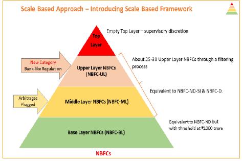 Introducing Scale-based Framework